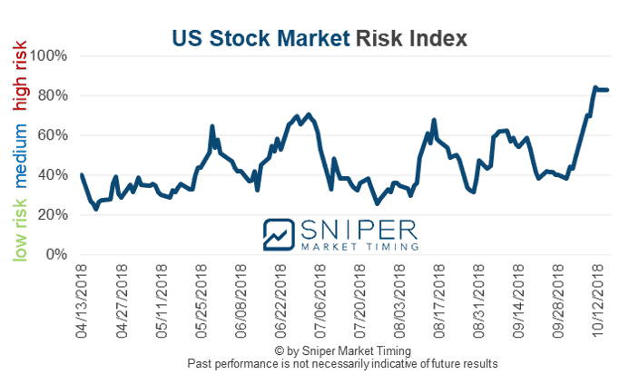 US stock market risk