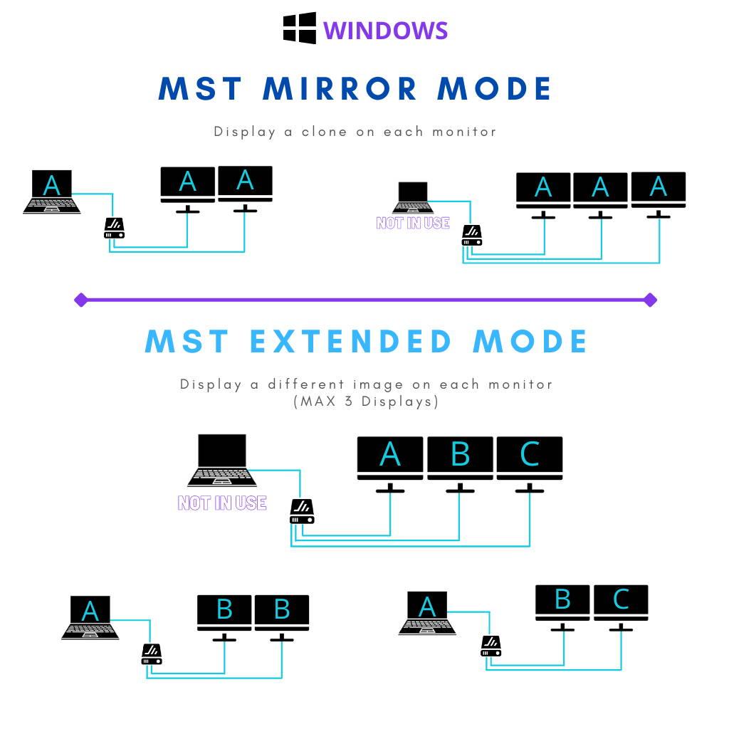 What is MST explained? Multi Stream Transport Mode