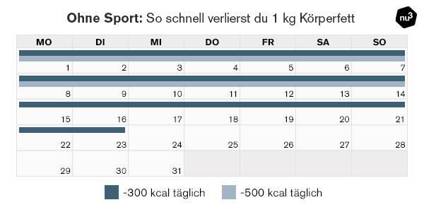 Gewichtsabnahme ohne Sport