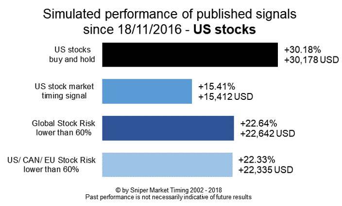 Stock market risk managment US stocks - simulated performance