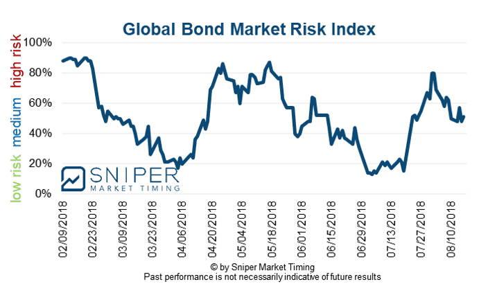 Bond market risk index