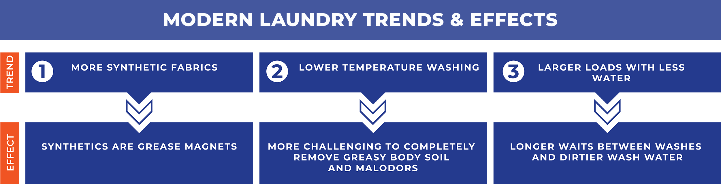 Synthetic fibers and HE washing machines can lead to lingering odors.