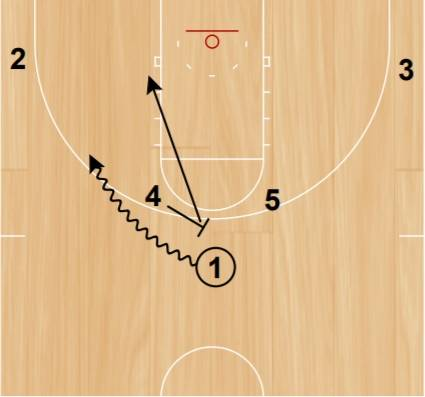 Pick and a roll toward the low post on the strong side