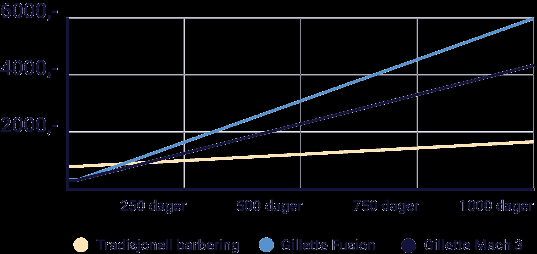 Flott Hvor mye kan man spare på tradisjonell barbering? – Barbershop.no HM-12