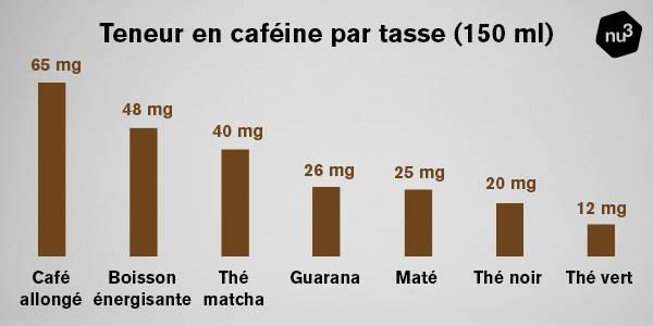 Teneur en caféine de différentes boissons