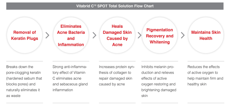 Skin Care Technology - Vitabrid | Vitabrid US
