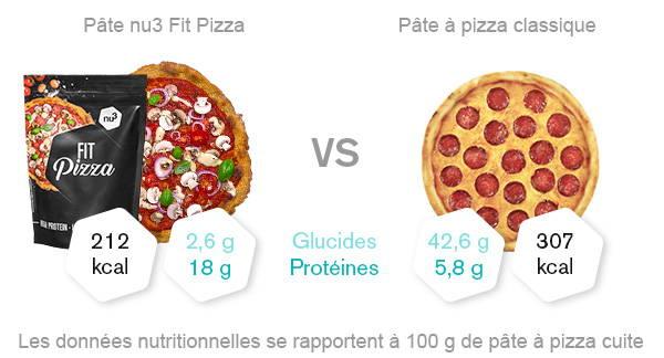 nu3 Fit Pizza Low Carb en comparaison
