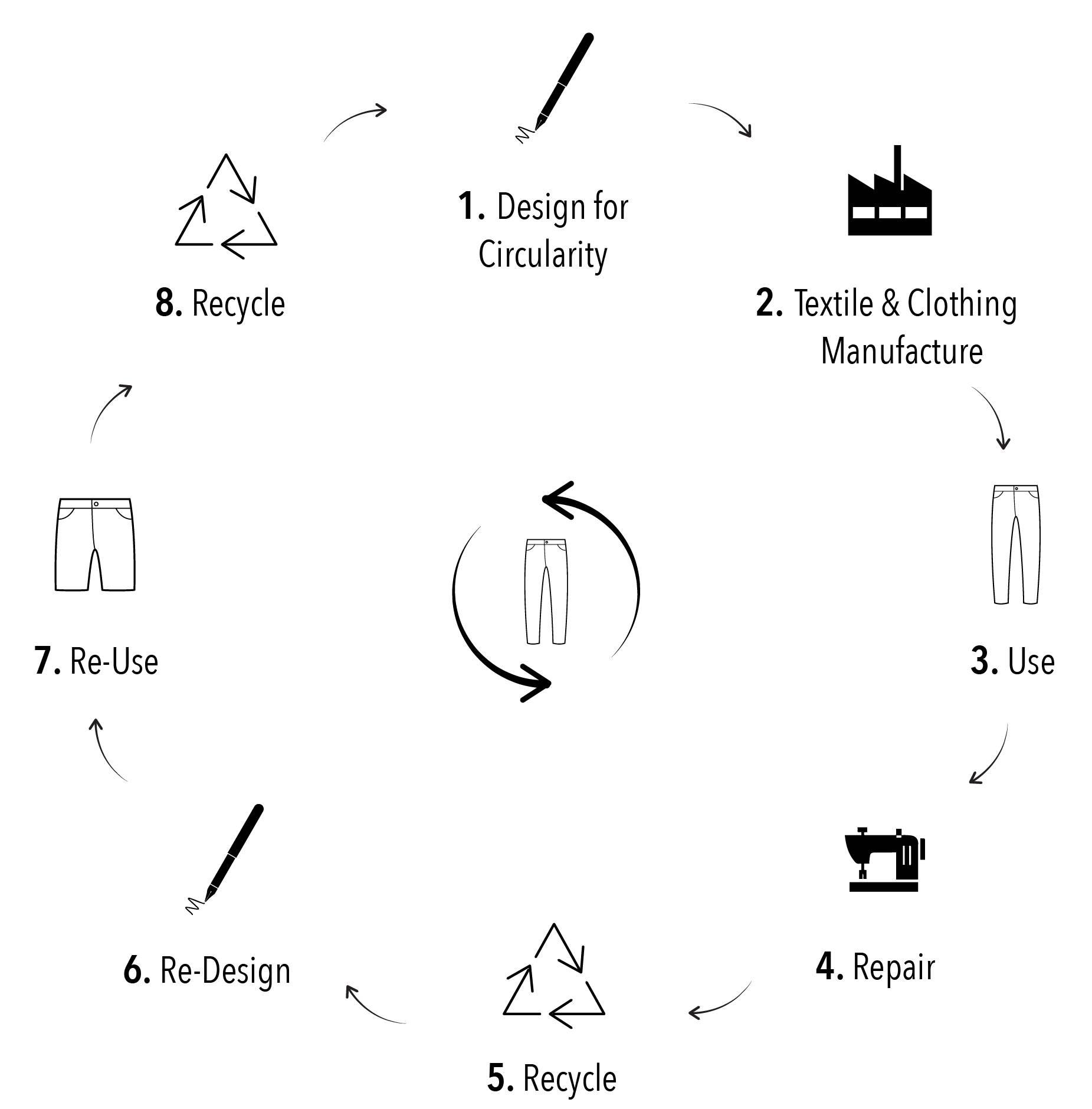a diagram showing how circular fashion works