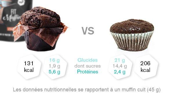 nu3 Fit Muffins en comparaison