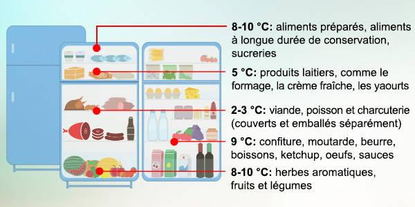 Rangement de la nourriture dans le réfrigérateur pour éviter le gaspillage alimentaire