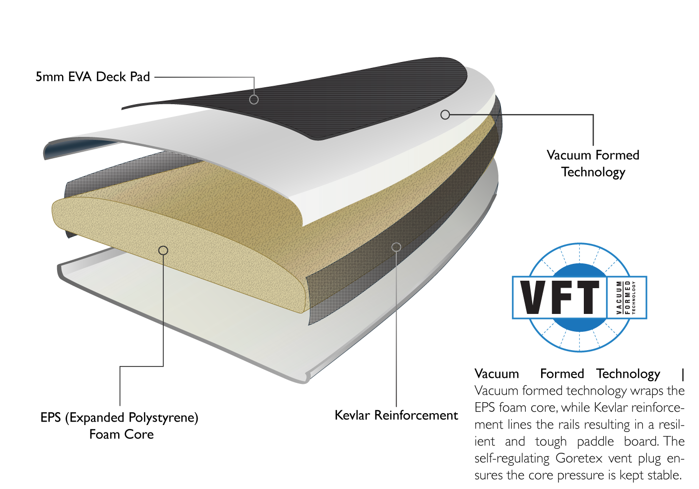 VFT construction graphic