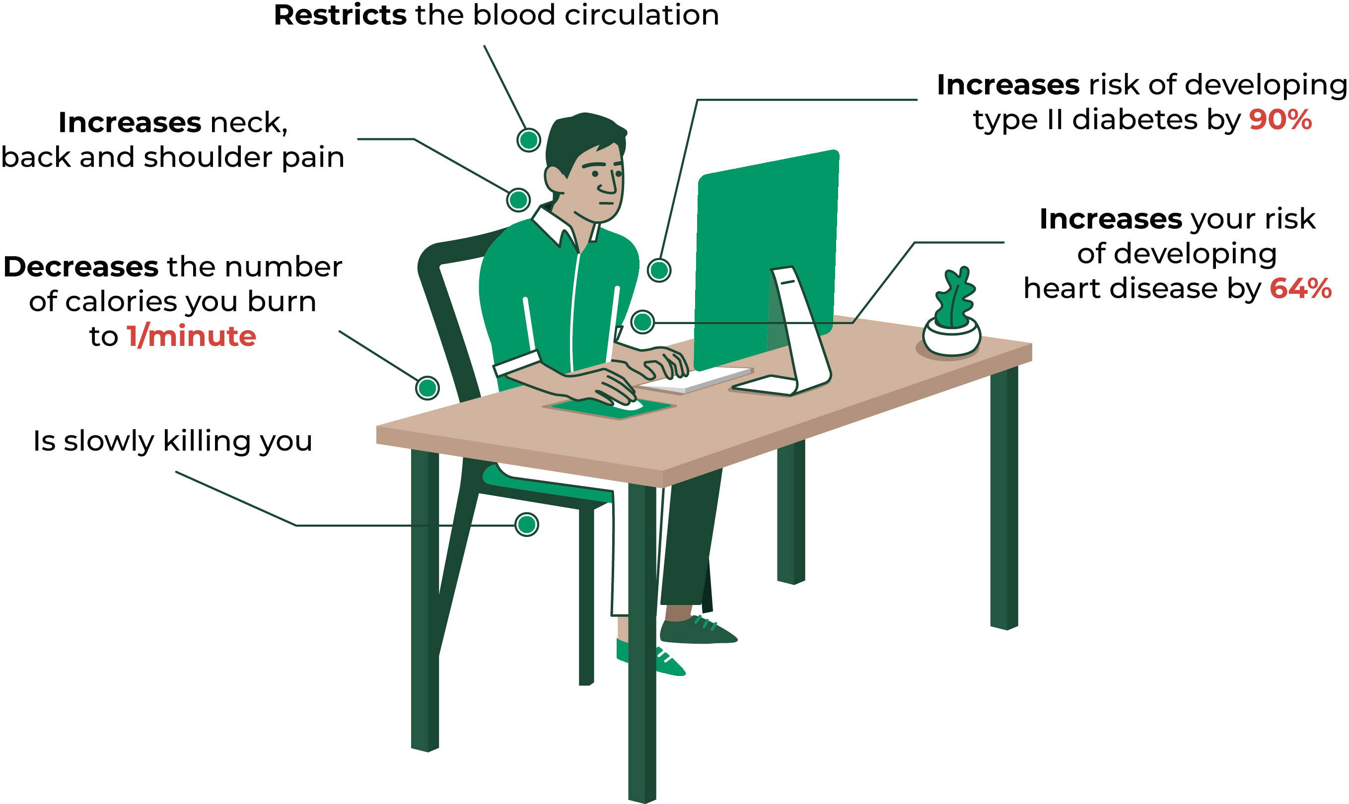 Sitting health problem - ergonofis