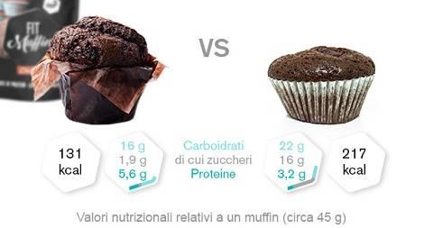 Valori nutrizionali dei muffin