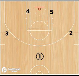 3 Out 2 In Motion Offense Setup