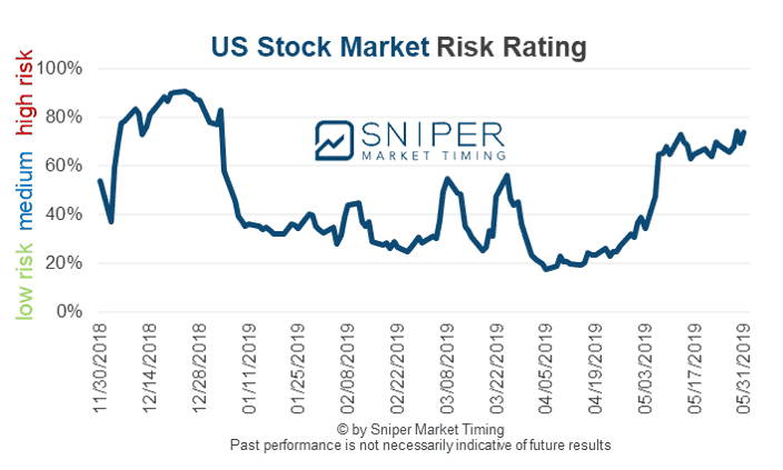 Risk rating of US stock market