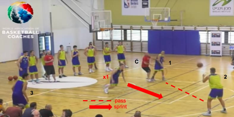 defensive positioning drills basketball