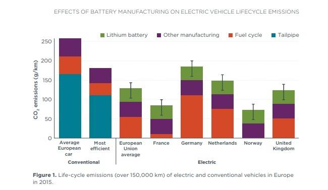A graph showing the effects of battery manufacturing on electric vehicle life-cycle greenhouse gas emissions.