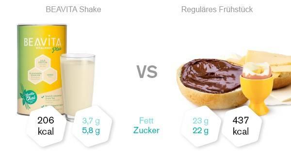 BEAVITA Mahlzeitenersatz vs Frühstück