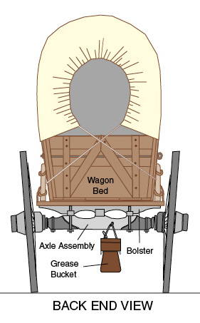 Diagram of the back of a Covered Wagon with parts labeled