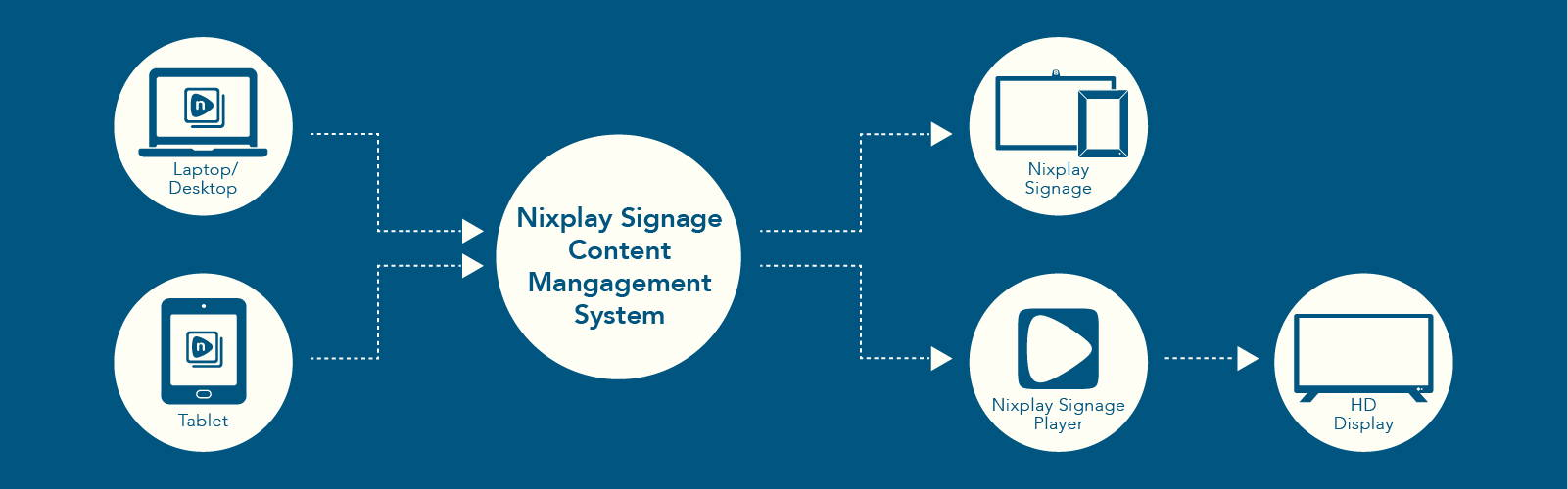 Nixplay Signage Content Management System