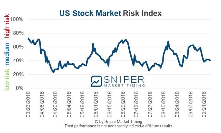 US stock market risk