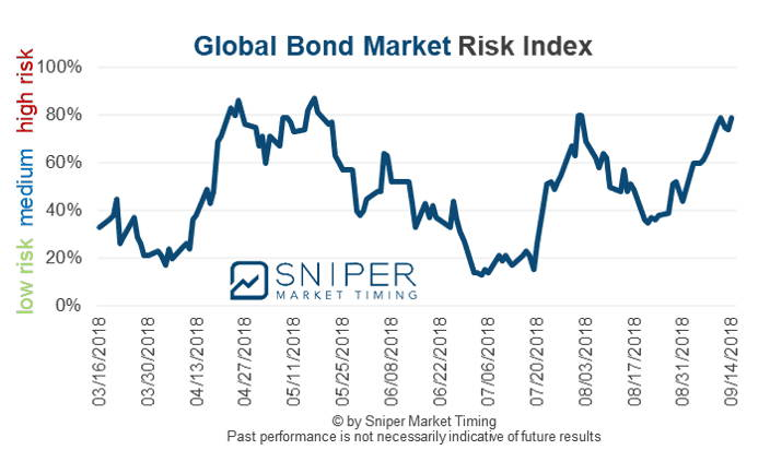 Bond Risk Index
