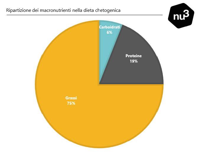 Ripartizione dei macronutrienti nella dieta chetogenica