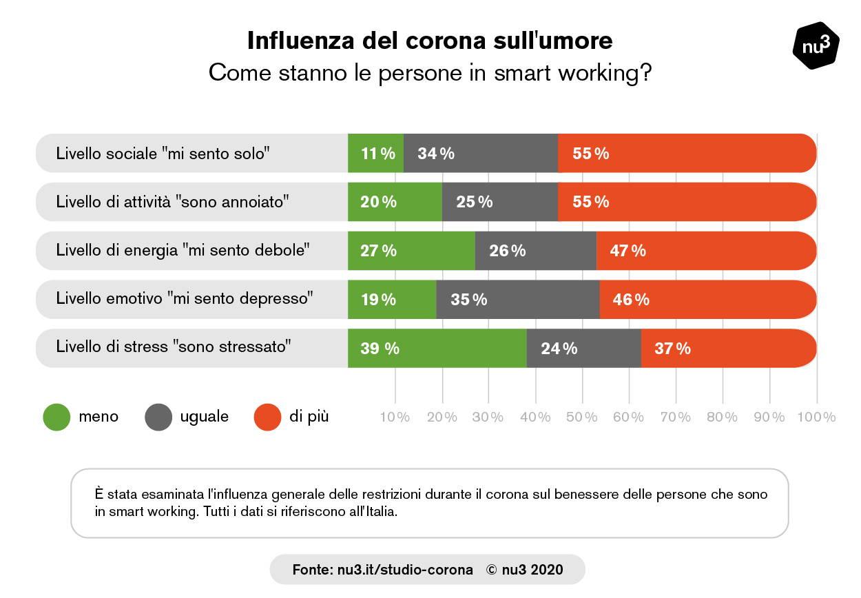 Influenza del Covid-19 sull'umore