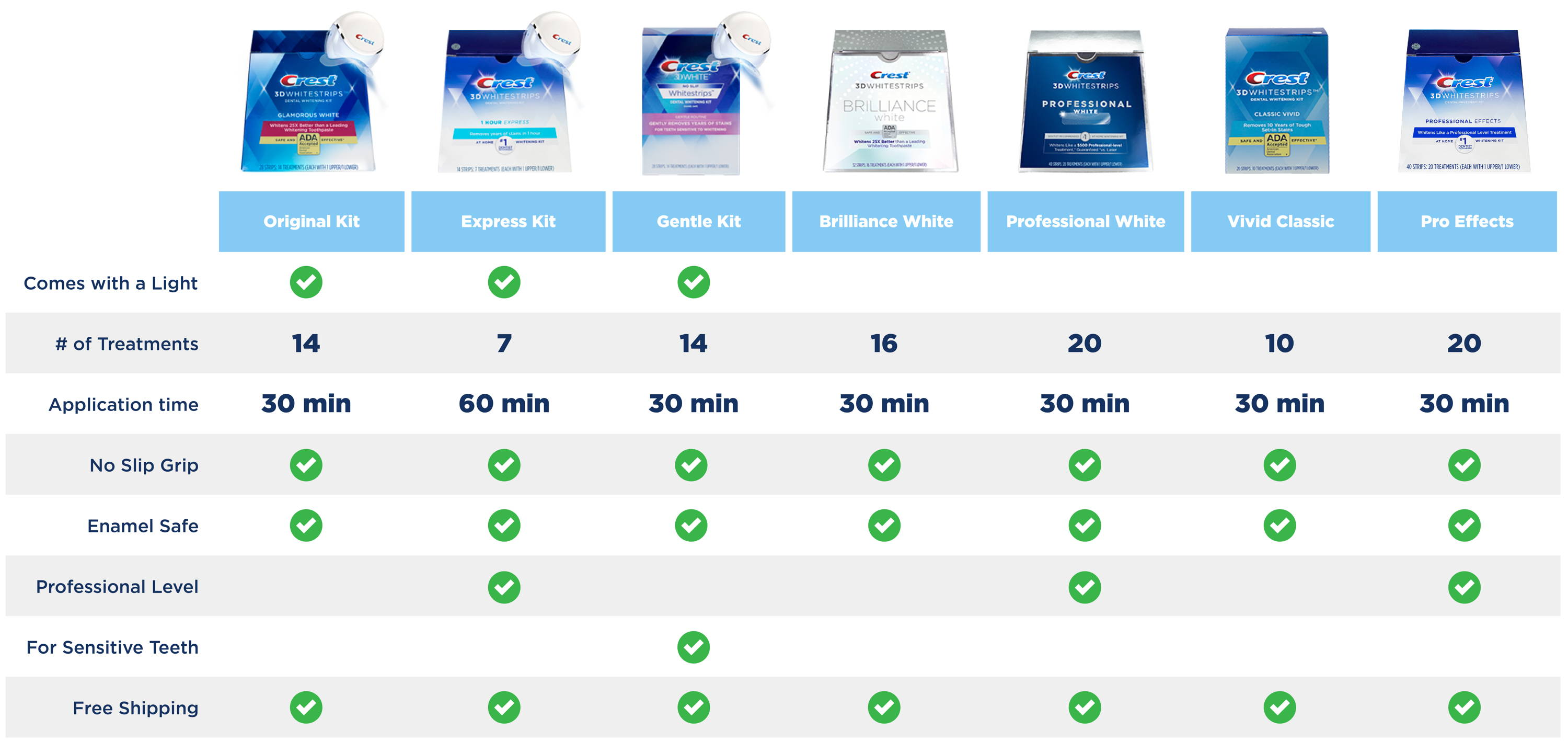 How To Choose The Best Crest 3d Whitestrips Crest White Smile