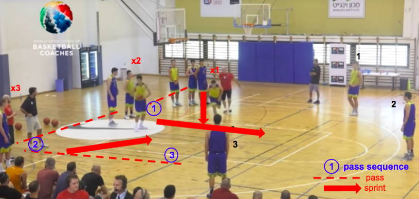 3 line closeout drill