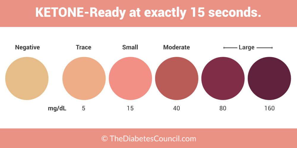 how much ketones in urine on keto diet