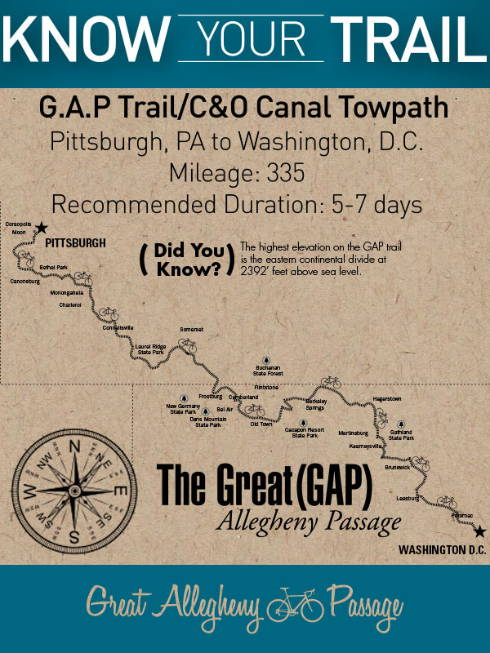 GAP and C&O Bike Trail