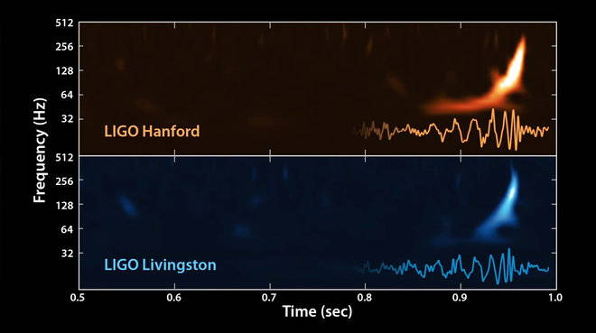 Shown is the graph of the two detectors in Hanford and Livingston, respectively. Note, the frequencies measured are inaudible.