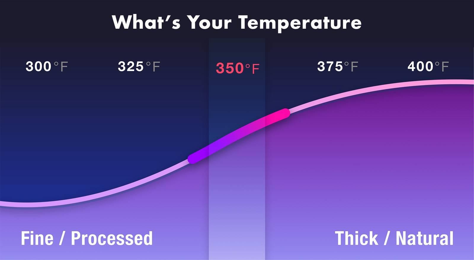 Five temperature settings between 300 and 400 degress