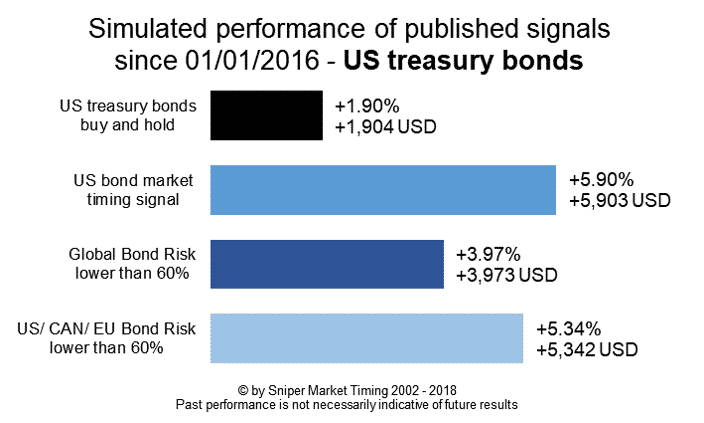 Bond market timing US treasury bonds - simulated performance