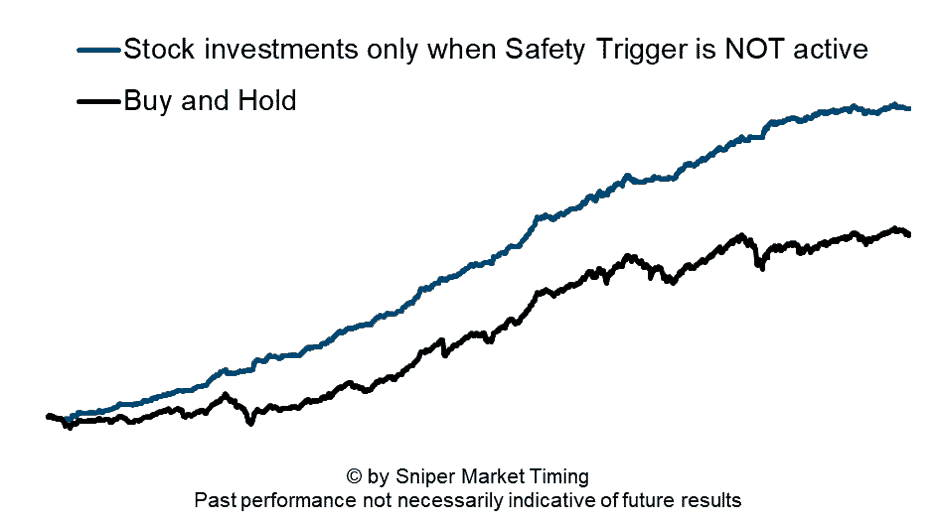 Stock market investment stratey 1 - Safety Trigger not active