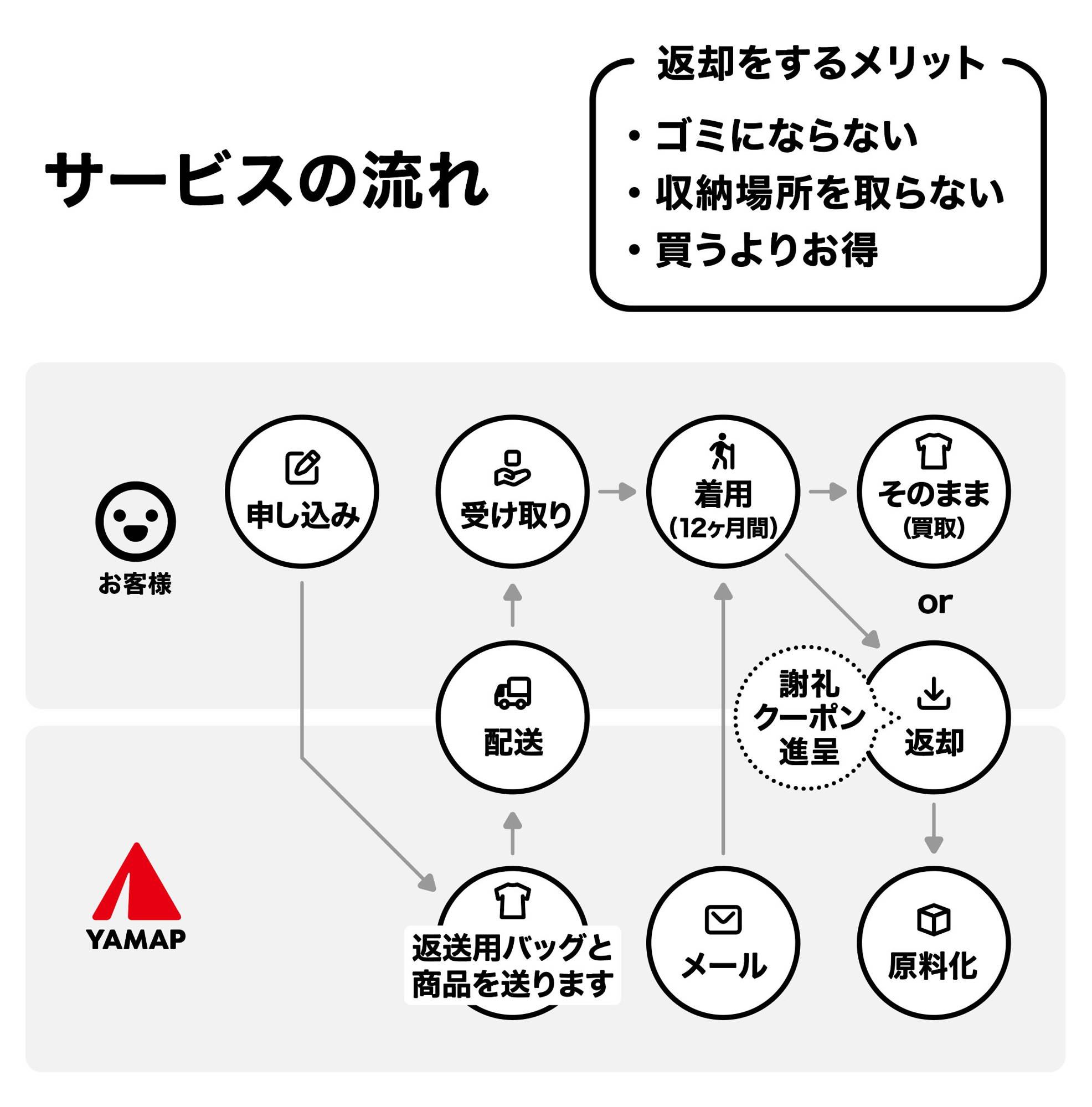 YAMAP循環デザイン