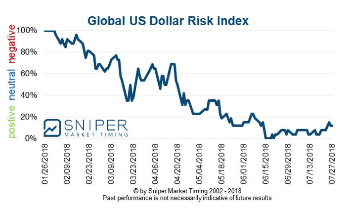 US Dollar risk index
