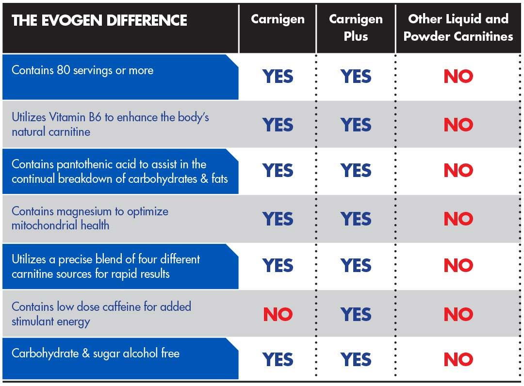 Carnigen Plus – The Evogen Difference