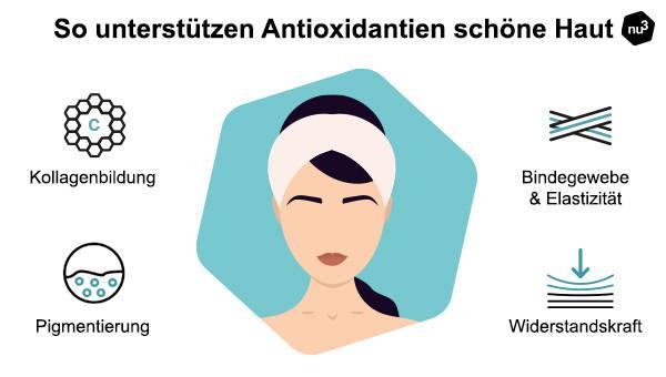 Antioxidantien & schöne Haut