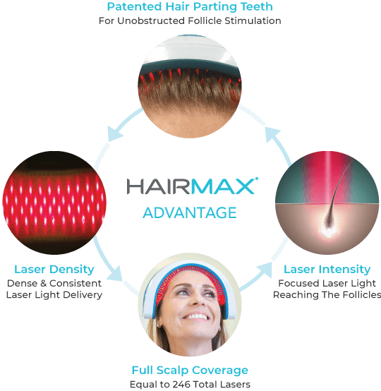 HairMax Advantages