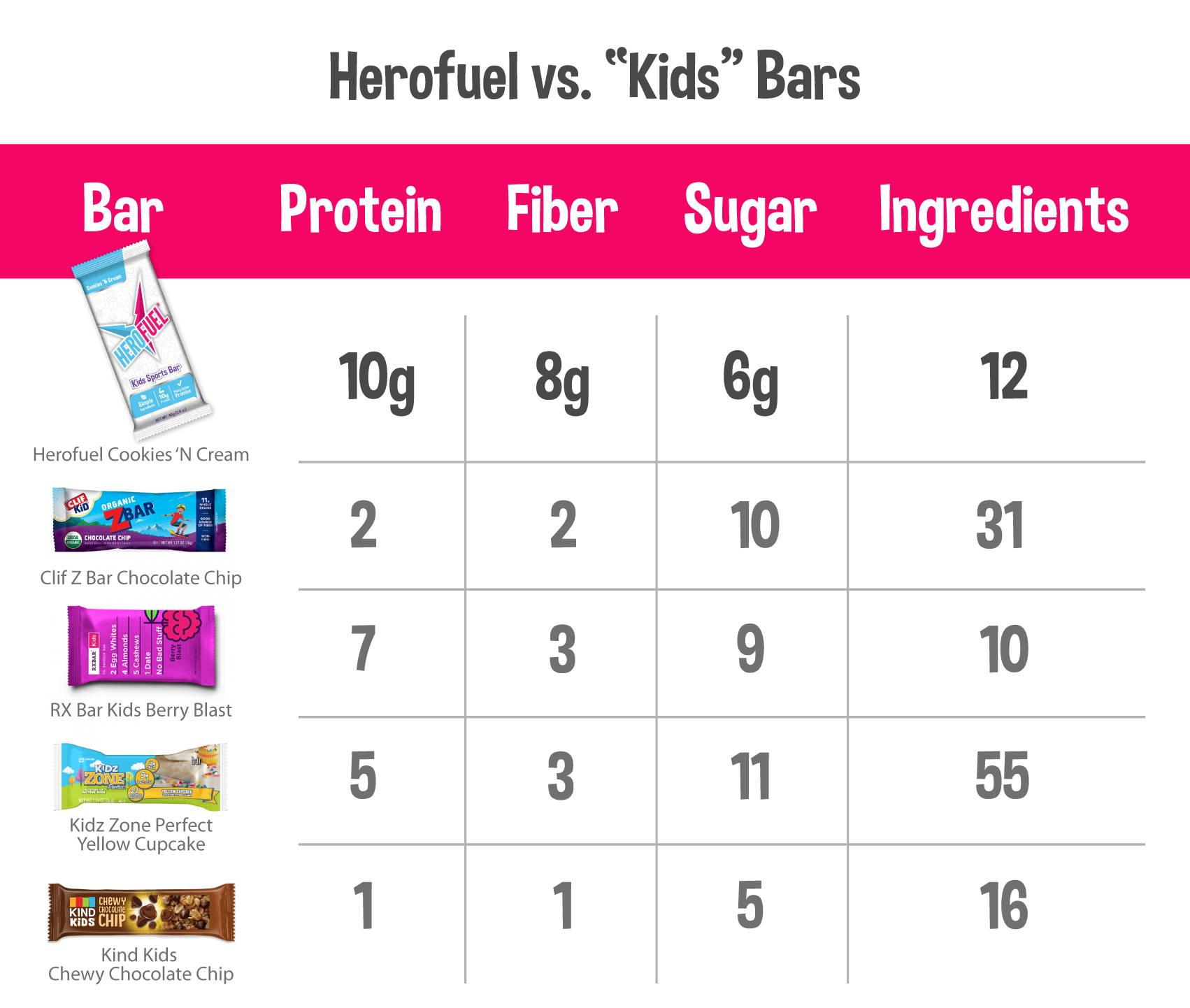 Herofuel vs. Kids Bars Competitive Matrix