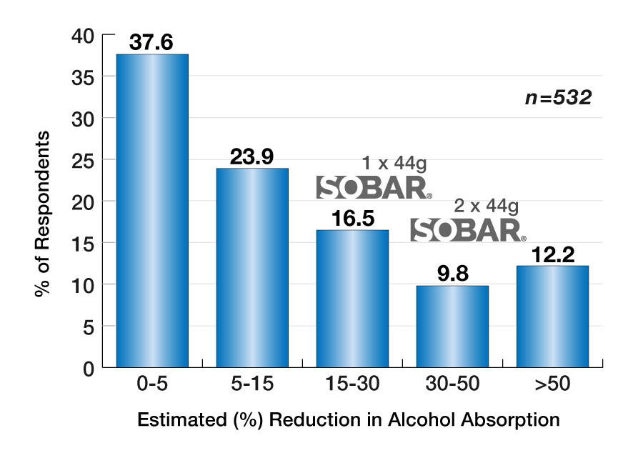 Survey of effects of snacks on alcohol absorption