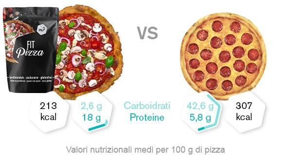 nu3 Fit pizza preparato vs. pizza pronta