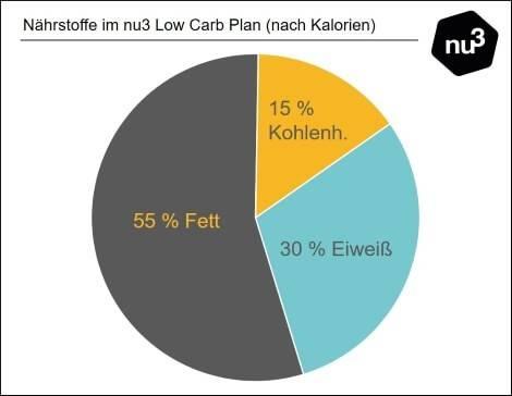 Verteilung der Markonährstoffe bei einer Low Carb Diät