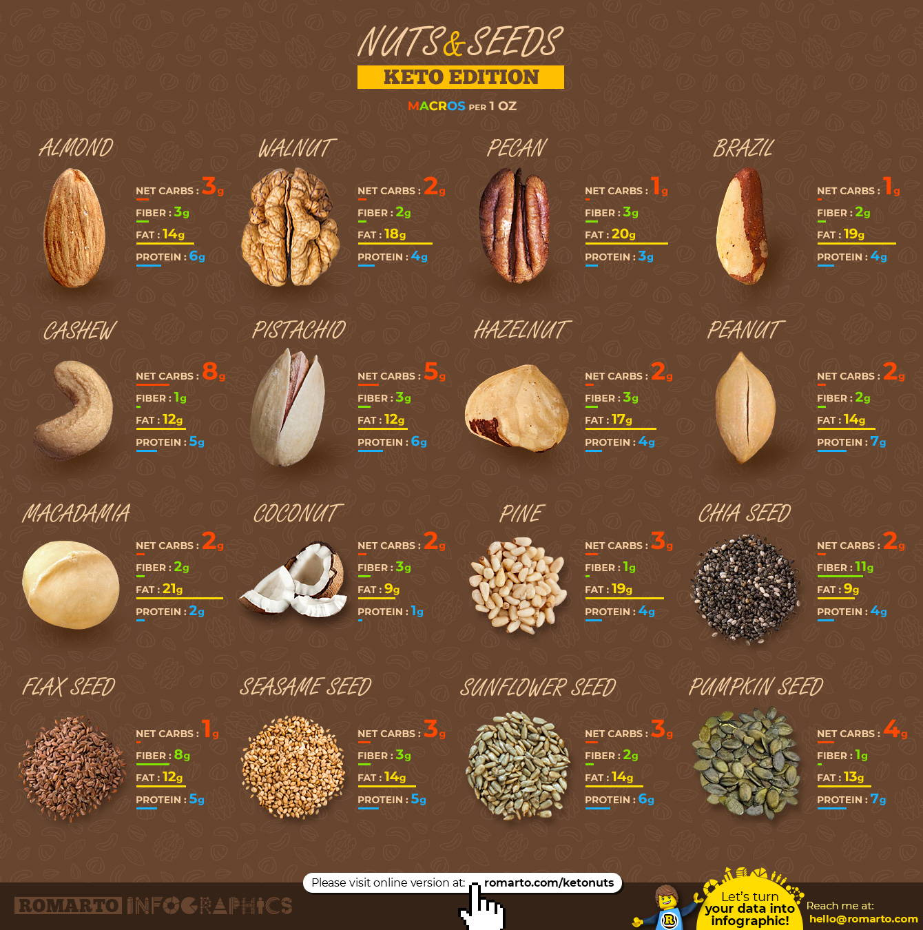 Before Making Your Pick Let S Talk What Nuts And Seeds Are Why They Re Good For You