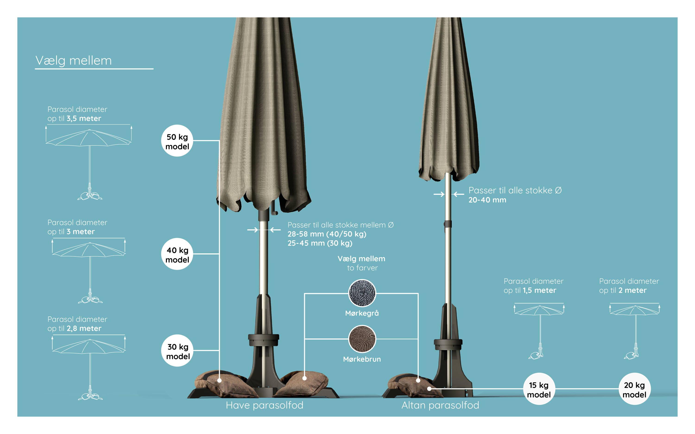 Parasolfod hvilken vægt