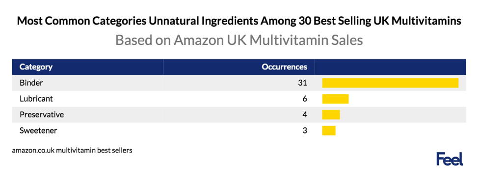 most common categories unnatural ingredients among 30 best selling uk multivitamins