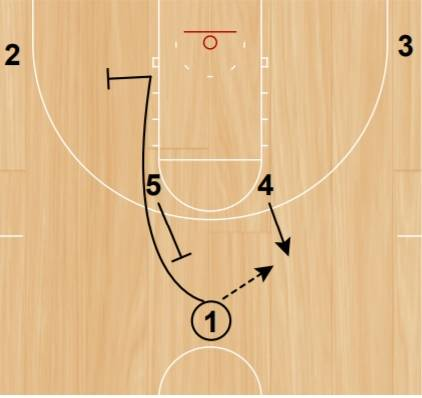 Pass on one side and cut outside of the off ball screen