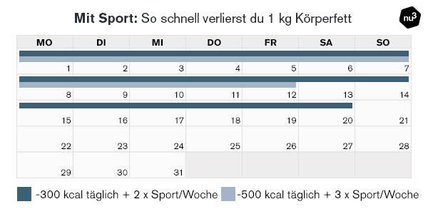 Gewichtsabnahme mit Sport